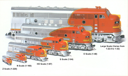 Train Scale Comparison